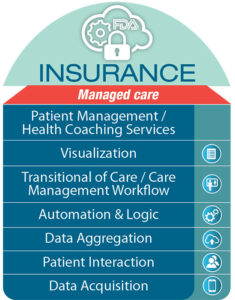 insurance managed care